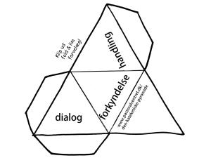 Den kateketiske pyramide